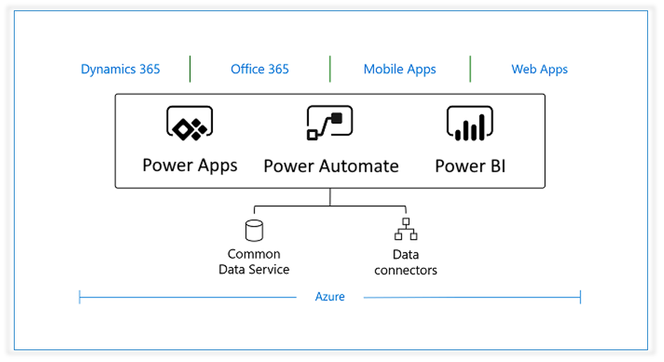 Azure_CDS_PowerApps_Business