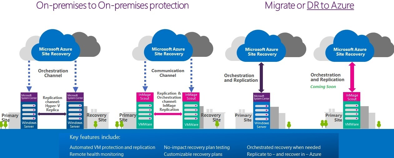 Azure_Recovery