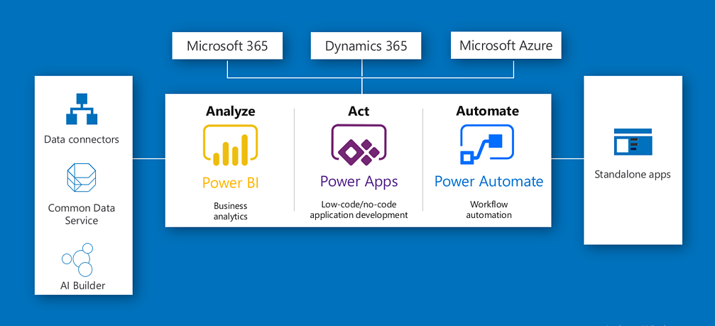 PowerApps_and_PowerAutomate