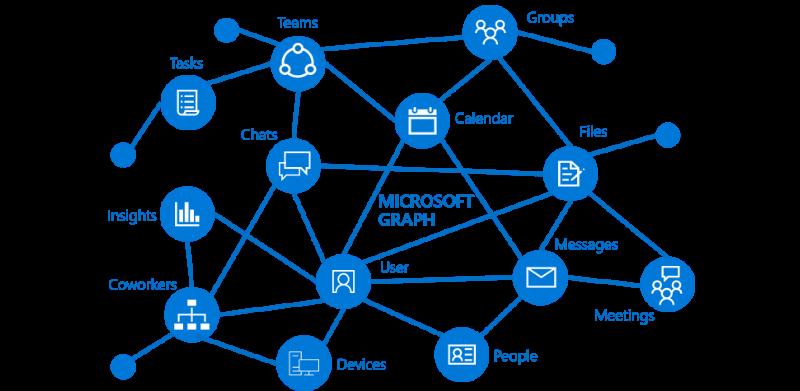 microsoft-graph